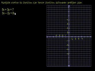 Denklem Sistemlerinin Grafik Çizimi izle