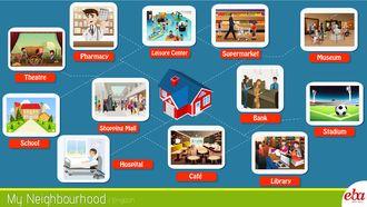Bu infografikte bir yerleşim yerinde bulunan unsurlarla mahalle ve komşuluk kavramları ele alınmıştır.