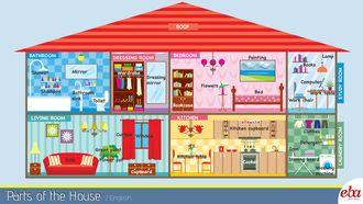 """Bu infografikte """"evin bölümleri"""" ve bu bölümlerde yer alabilecek eşya isimleri ele alınmıştır."""