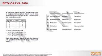 2010 LYS Biyoloji Simbiyotik İlişkiler izle