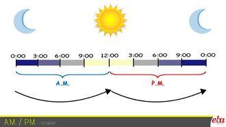Bu infografikte  A.M. ve P.M. kavramları anlatılmıştır.