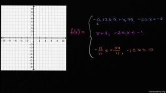 Parçalı Fonksiyon Grafiği Nasıl Çizilir (Örnek) izle