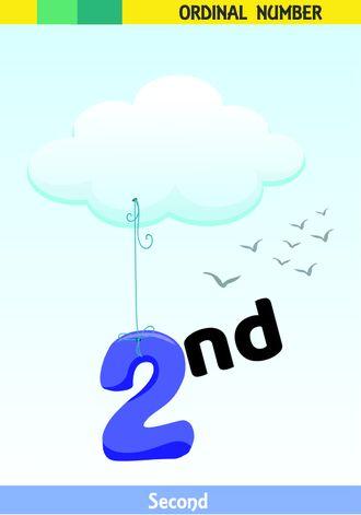 İngilizce sıra sayıları resimlerle tanıtılır.(2nd-Second-İkinci)