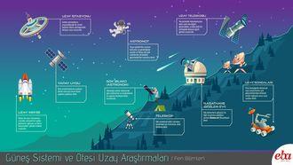 Güneş Sistemi ve Ötesi Uzay Araştırmalarını anlatan infografik çalışması.