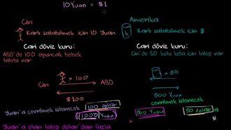 Yuan- ABD doları kur çıpası izle