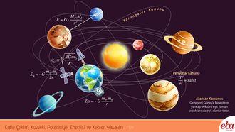 Bu infografik Kütle çekim kuvveti, potansiyel enerjisi ve Kepler Yasalarını içerir.