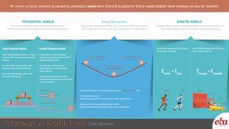 Potansiyel ve kinetik enerjiyi anlatan, enerji korunumu hakkında bilgi veren infografik çalışması
