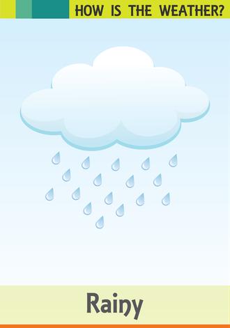 Hava durumu resimlerle ve İngilizce olarak anlatılır.(Rainy-yağmurlu)