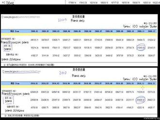 2010'da Çin'in Yabancı Varlıklarını Artırması ile İlgili Veriler izle