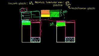 Bankacılık 16: Neden Para Arzı Değil de Faiz Oranı Hedeflenir? izle