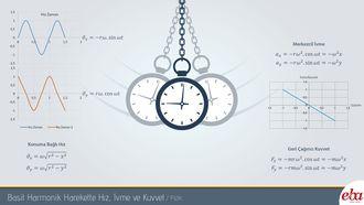 Bu infografik Basit Harmonik Harekette Hız, İvme ve Kuvvet Grafiklerini içerir.