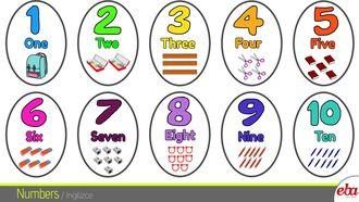 """Bu infografikte 2. sınıf 4. ünite"""" numbers"""" konusu ele alınmıştır."""