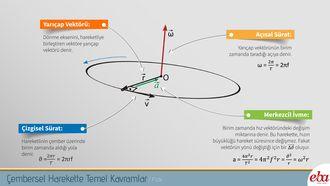 Çembersel harekette temel kavramlar infografik çalışması