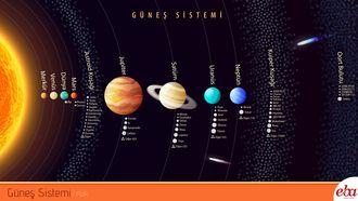 Bu infografik Güneş sistemini açıklar