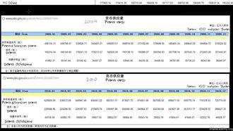 2010'da Çin'in Para Arzını Artırması ile İlgili Veriler izle