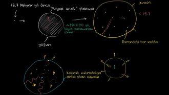 Kozmik Arkaplan Işıması (Radyasyonu) 2 izle