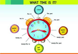 Saatin okunması resimlerle İngilizce olarak gösterilir.