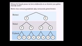 Ağaç Diyagramı ile Bileşik Olay Örneği izle