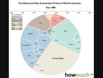 Dünya Ekonomilerinin Gelişimi izle