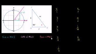 Oranları Trigonometrik Fonksiyonlarla Eşleştirmek izle