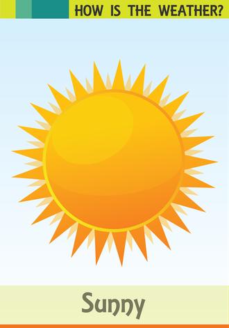 Hava durumu resimlerle ve İngilizce olarak anlatılır.(Sunny-Güneşli)