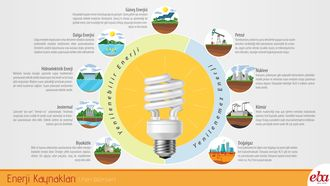Yenilenebilir ve yenilenemez enerji kaynakları hakkında bilgi veren infografik çalışması.