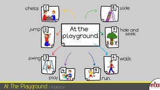 Bu infografikte 2. sınıf 6. tema At the Playground ele alınmıştır.