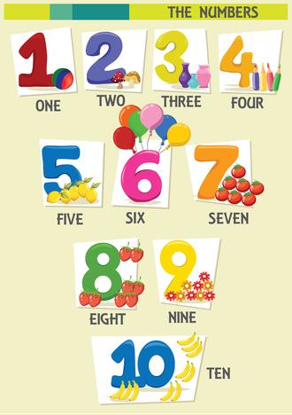 Sayılar resimlerle İngilizce olarak gösterilir.