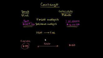Sert Contango Genelde Futures Fiyatlarının Düşeceğini Gösterir izle